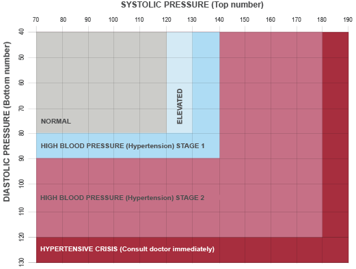 Systolic and Diastolic Blood Pressure Chart